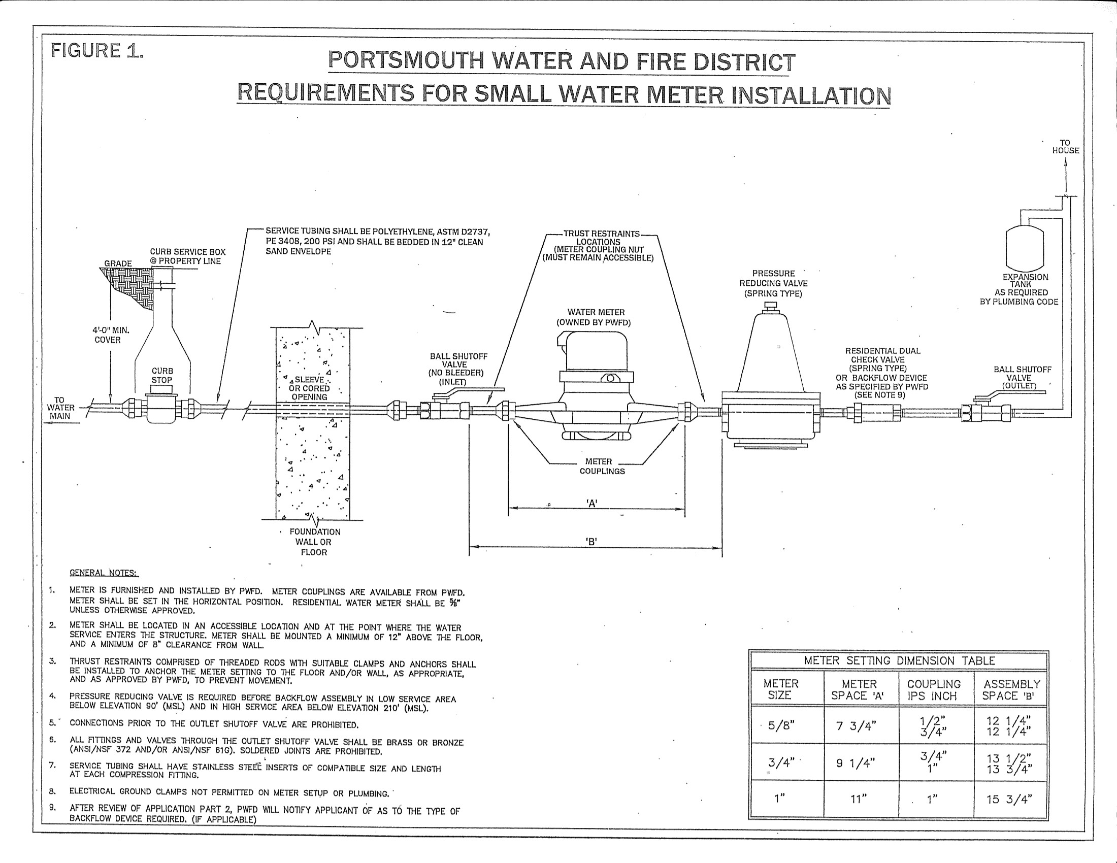 Small Water Meter Installation Portsmouth Water And Fire District Bypass Water  Meter Installation Diagram Water Meter Installation Diagram