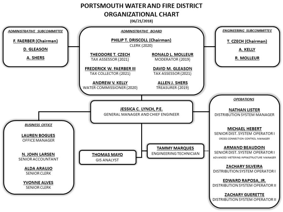 ORGANIZATIONAL CHART 2018