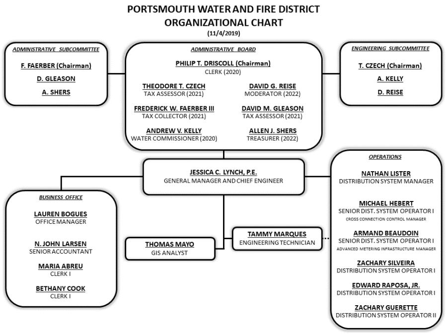 ORGANIZATIONAL CHART 2019 Revised 2